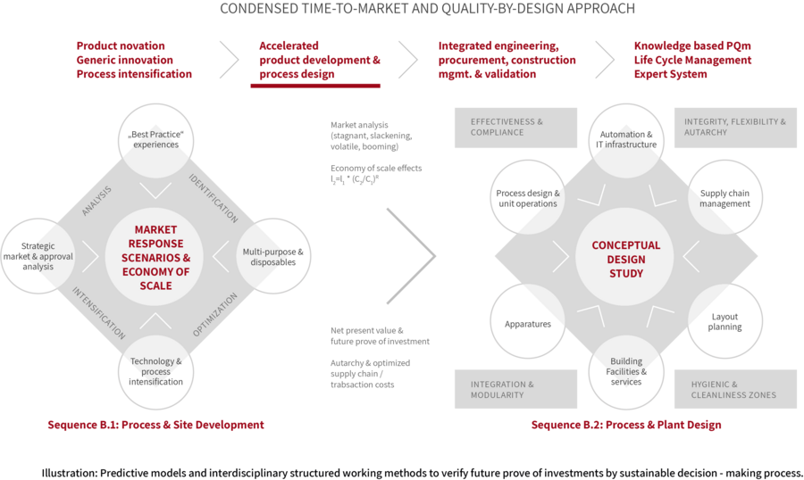 Illustration: Predictive models and interdisciplinary structured working methods to verify future prove of investments by sustainable decision - making process