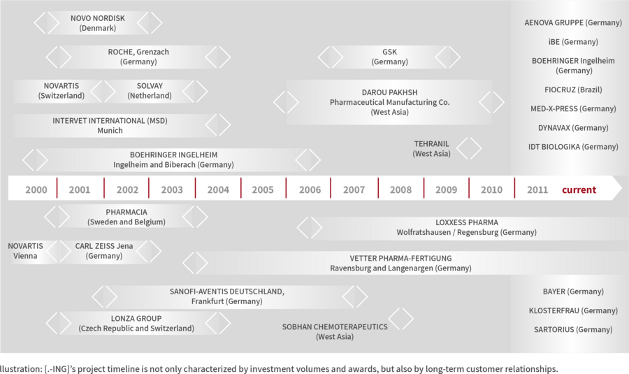 llustration: [.-ING]'s project timeline is not only characterized by investment volumes and awards, but also by long-term customer relationships.